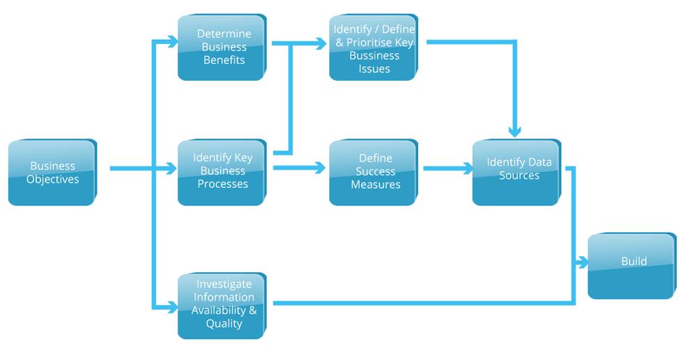 Databox Diagram